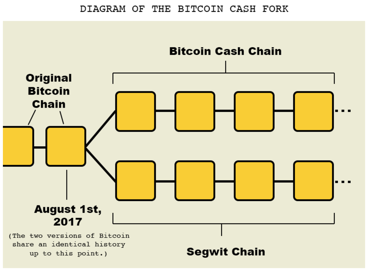 diagram of bitcoin cash fork
